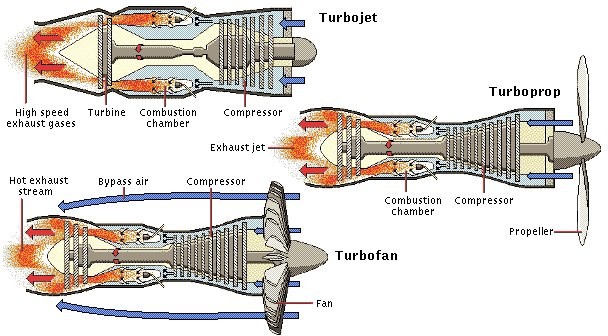 The Jet Enginerhrunkleorg: Turbine Engine Diagram At Elf-jo.com